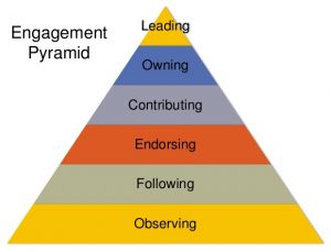 Systems Change Leadership: The pyramid of engagement