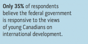 35 per cent of respondents believe the Canadian government is responsive to the views of young Canadians on international development.