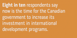 8 in 10 respondents say now is the time for the Canadian government to increase its support for international development programs (EWB).