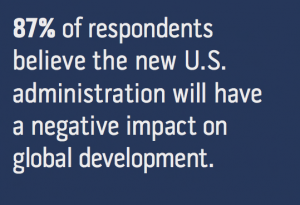 87% of respondents believe the new U.S. administration will have a negative impact on global development (EWB).