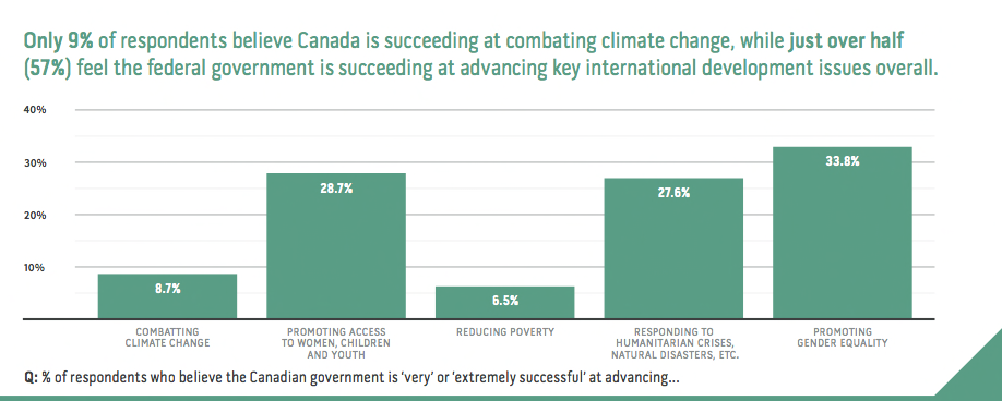 Nine percent of respondents think the Canadian government is succeeding at combating climate change. (EWB)