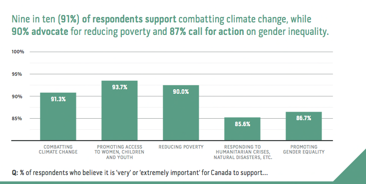 9 in 10 respondents support combatting climate change (EWB)